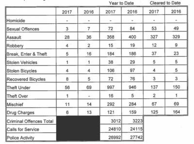 20180112 north bay police nov 2017 stats