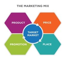 the-marketing-mix-1