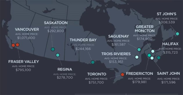 Infographic Canadian real estate