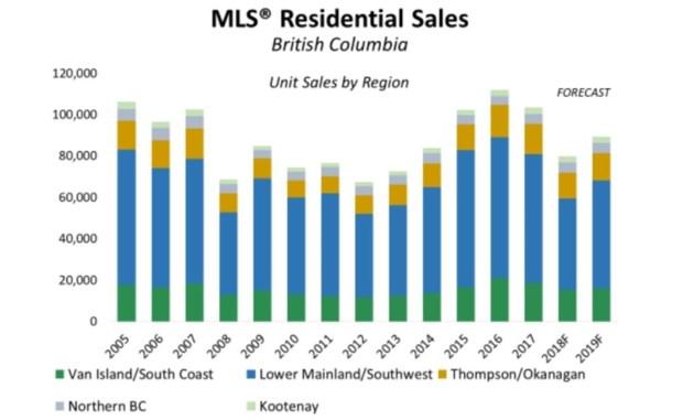 bcrea-bc-home-sales-forecast-2019-nov-2018