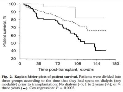 Dialysis graph