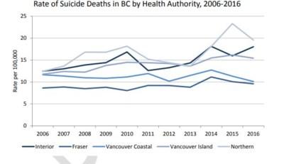 Suicide rates 2016