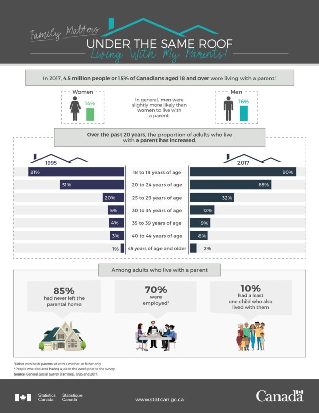 Stats Canada Graphic