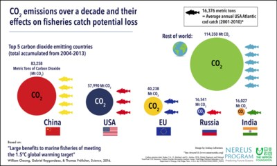 Paris Agreement cod fisheries 2-01