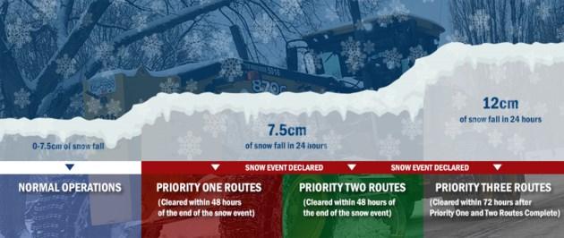 snow event