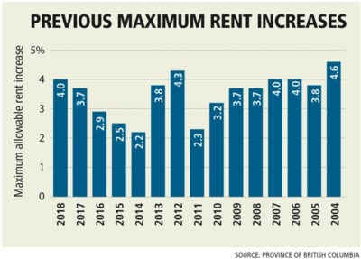 chart-maximum-rent-increases-in-b-c-2004-2018