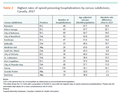 Rates of Harm Due to Opioid Poisoning Up in NL: CIHI