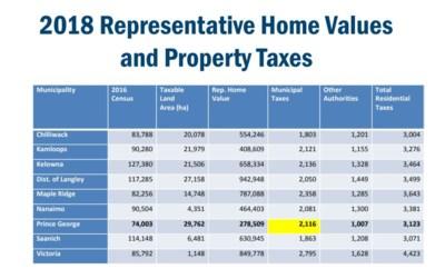 muncipalites tax chart