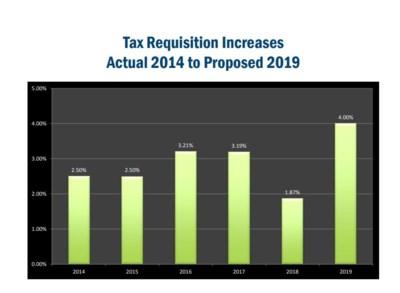 tax graph