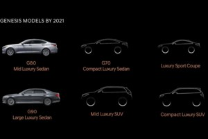 The New Genesis Brand: Six Models by 2021