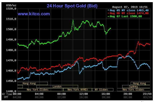 Gold price chart showing the $1500 close in New York. (Kitco.com)