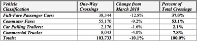 2019-04-09 bridge traffic