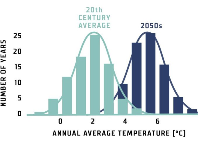 TODAY'S HOT = TOMORROW'S AVERAGE – This chart presented by Andrew Read of the City of Edmonton shows how this region's average annual temperature will shift under climate change. By the 2050s, the typical year will be as hot as the hottest years of the 20th century.
