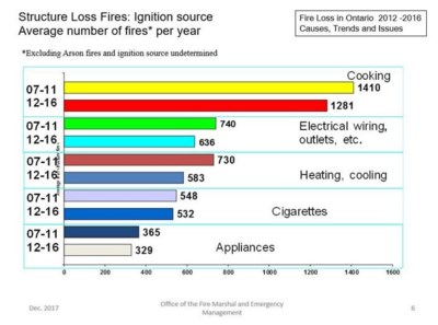 100818_Structure-loss-fires-ignition-source