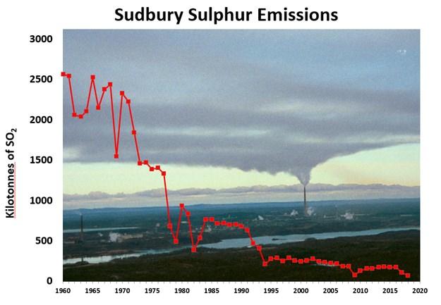 050619_sudbury-sulphur-emissions